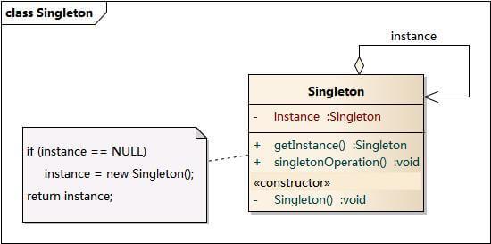 单例模式UML类图