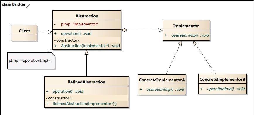 桥接模式UML